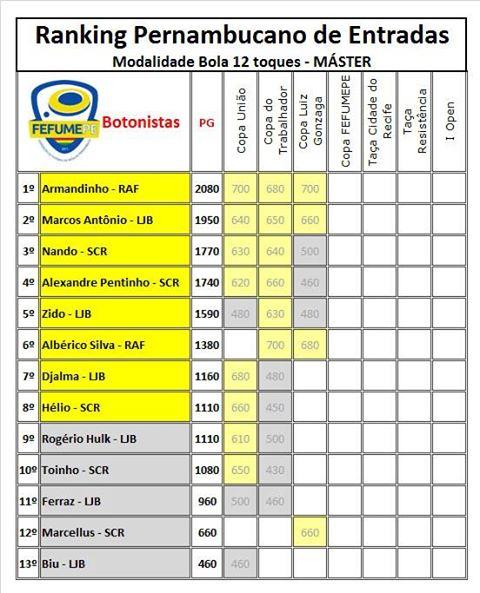 Ranking 2013 - Master